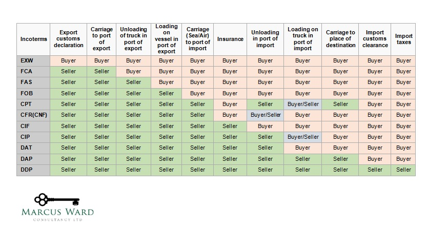 Incoterms Chart